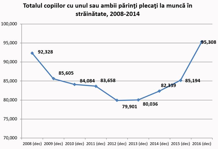 Totalul copiilor cu unul sau ambii părinţi plecaţi la muncă în străinătate, 2008-2014
