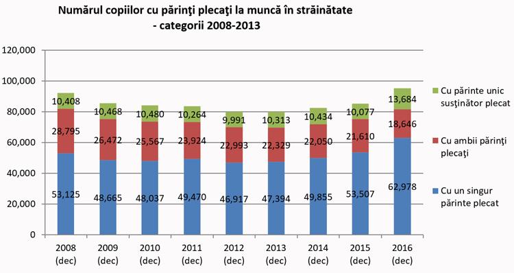 Numărul copiilor cu părinţi plecaţi la muncă în străinătate - categorii 2008-2013