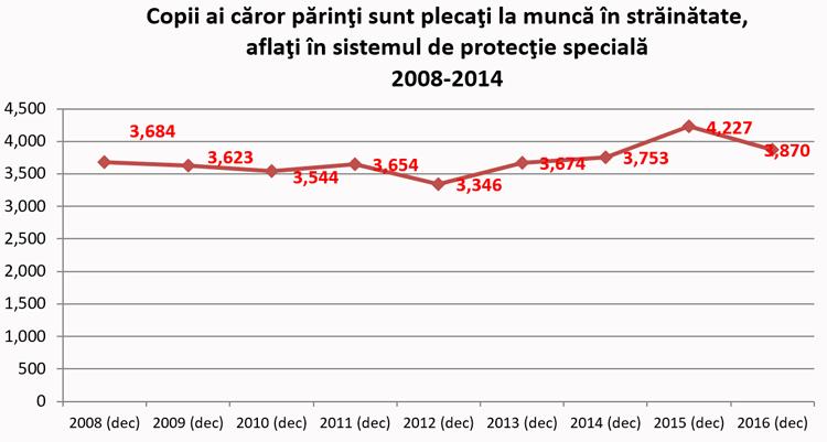 Copii ai căror părinţi sunt plecaţi la muncă în străinătate, aflaţi în sistemul de protecţie specială 2008-2014