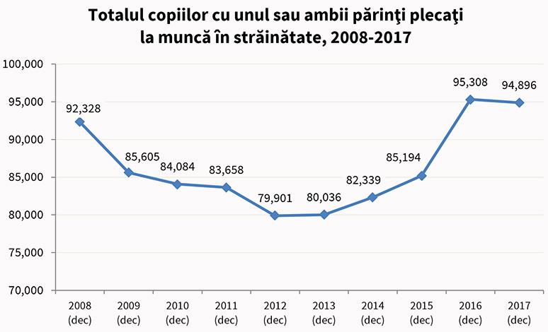 totalul_copiilor_cu_unul_sau_ambii_parinti_plecati_2008_2017